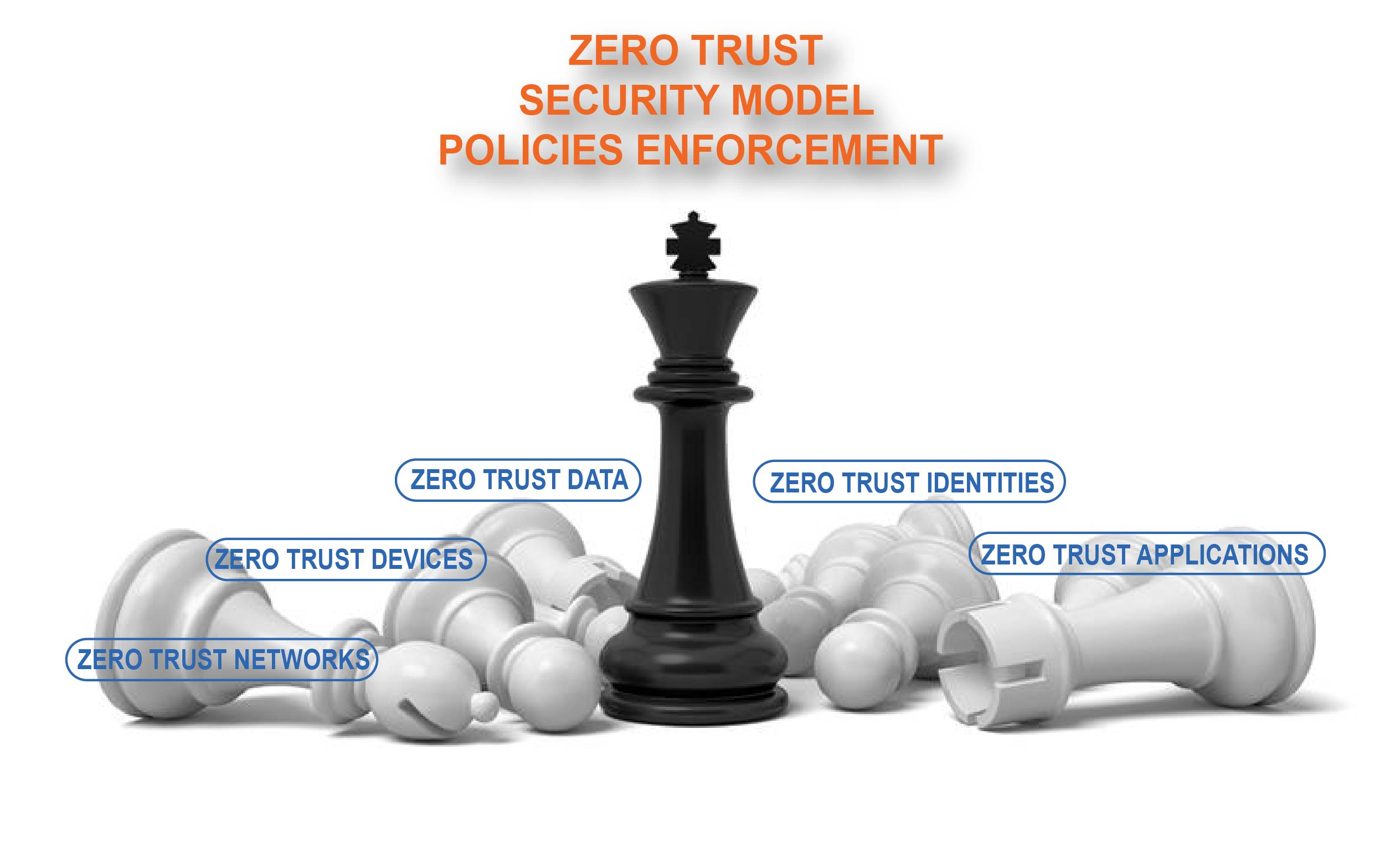 Thin Client Zero Trust Security