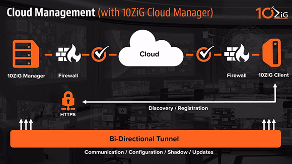 10ZiG Manager Cloud Managed Network