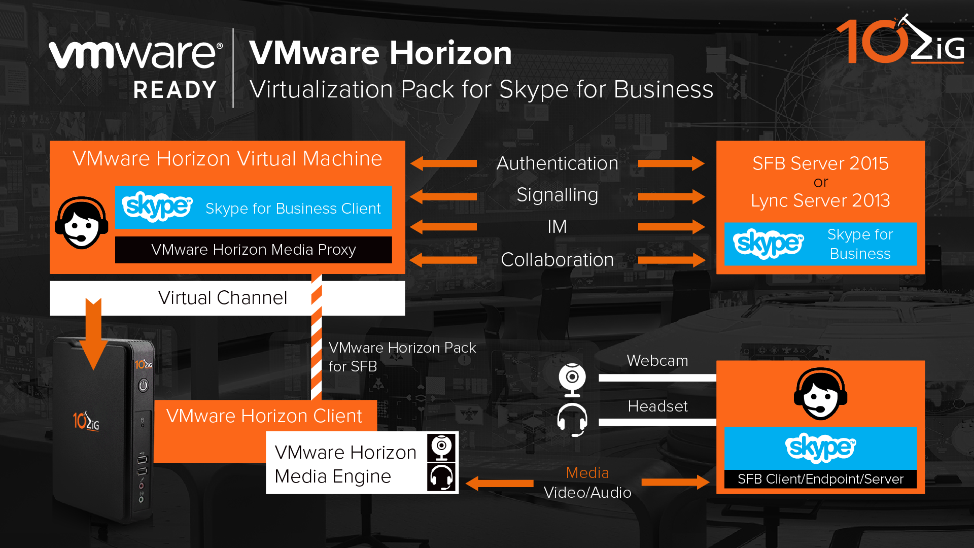 Skype for Business on Linux   Thin & Zero Clients   10ZiG